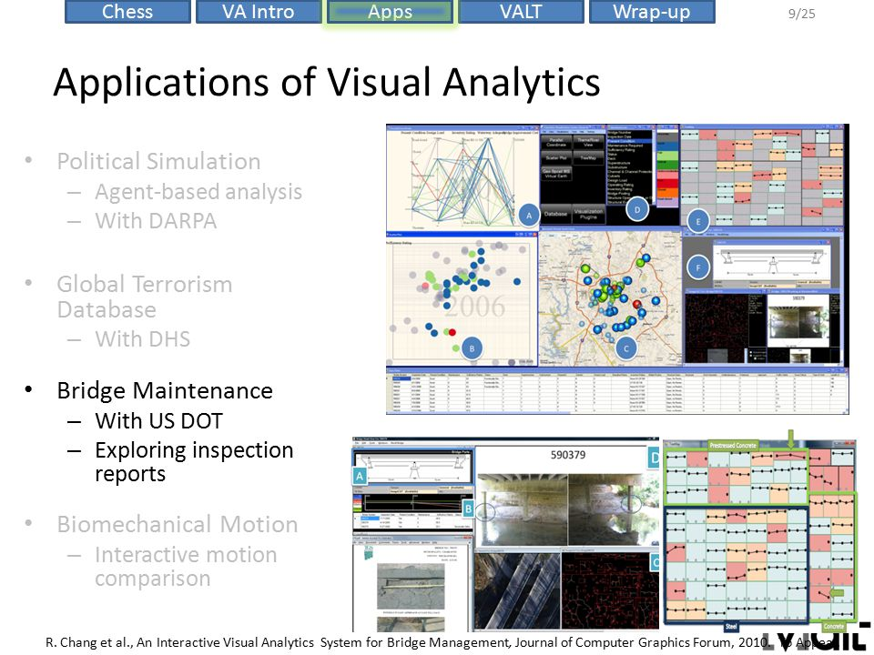 VALTChessVA IntroAppsWrap-up 9/25 Applications of Visual Analytics R. Chang et al., An Interactive Visual Analytics System for Bridge Management, Jour