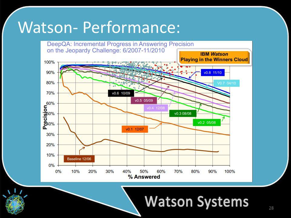 Watson- Performance: 28