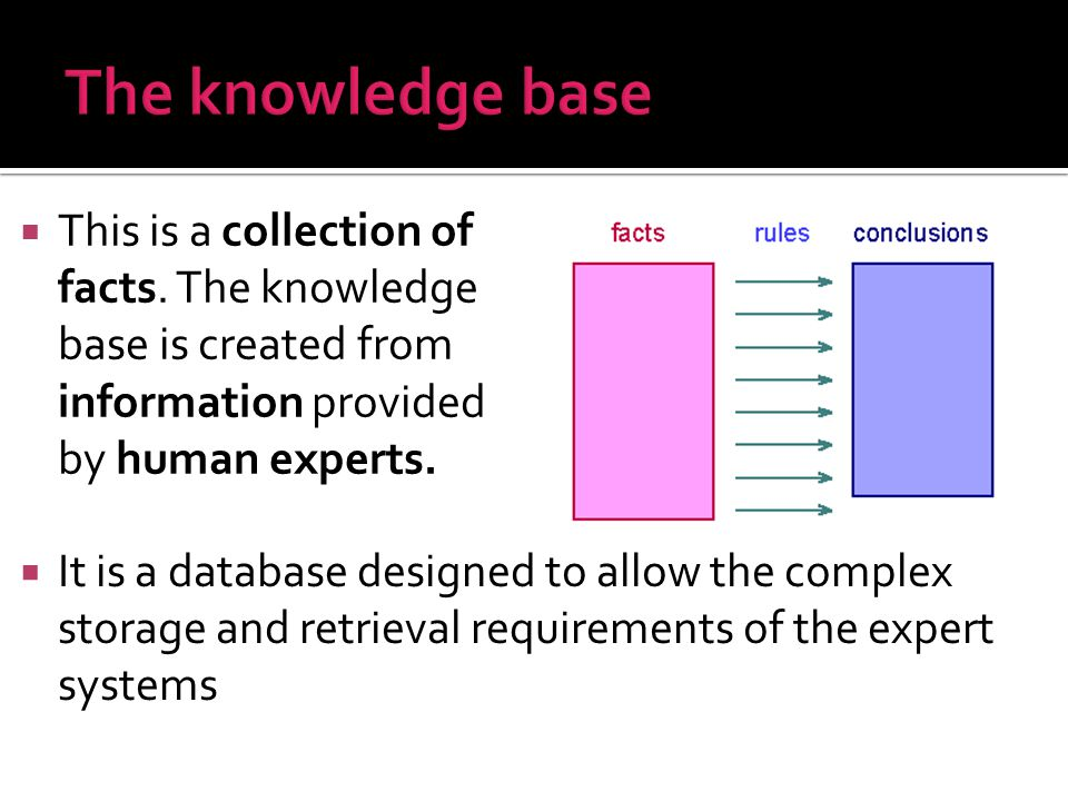  This is a collection of facts. The knowledge base is created from information provided by human experts.  It is a database designed to allow the co