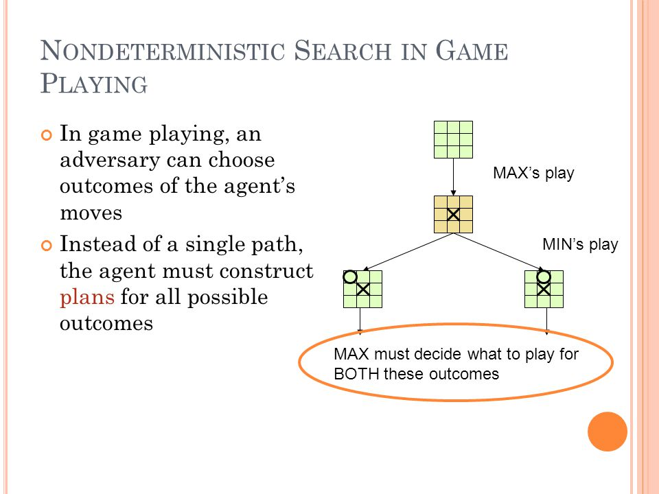 N ONDETERMINISTIC S EARCH IN G AME P LAYING In game playing, an adversary can choose outcomes of the agent's moves Instead of a single path, the agent must construct plans for all possible outcomes MAX's play MAX must decide what to play for BOTH these outcomes MIN's play