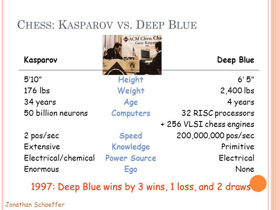 C HESS : K ASPAROV VS.