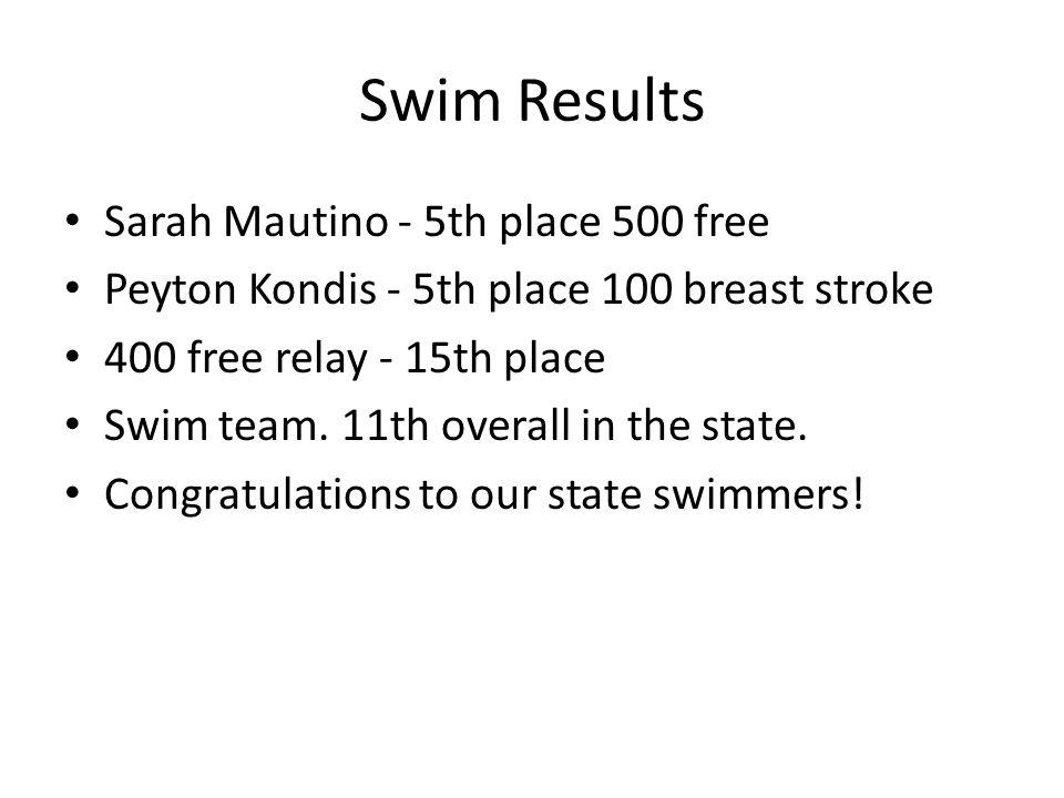 Swim Results Sarah Mautino - 5th place 500 free Peyton Kondis - 5th place 100 breast stroke 400 free relay - 15th place Swim team.