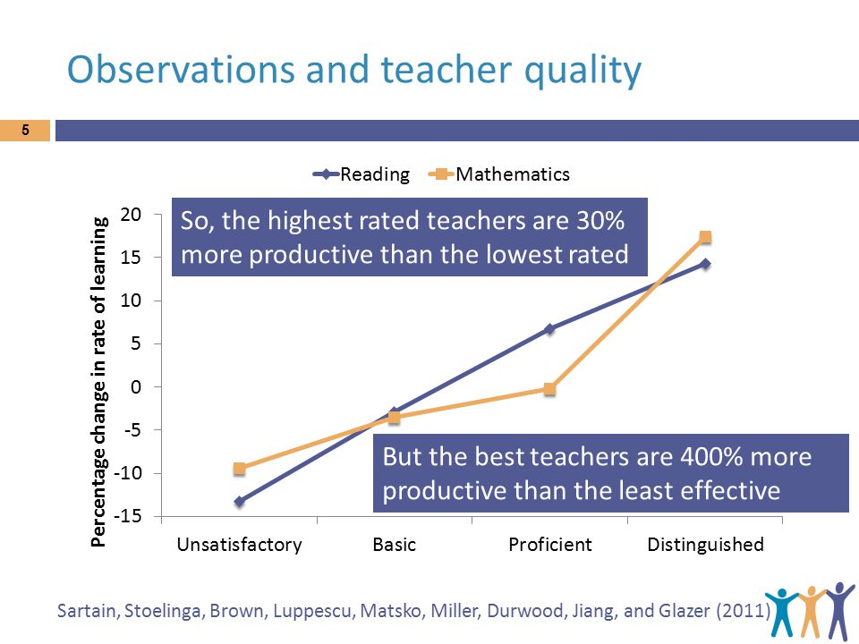 Observations and teacher quality 5 Sartain, Stoelinga, Brown, Luppescu, Matsko, Miller, Durwood, Jiang, and Glazer (2011) So, the highest rated teache