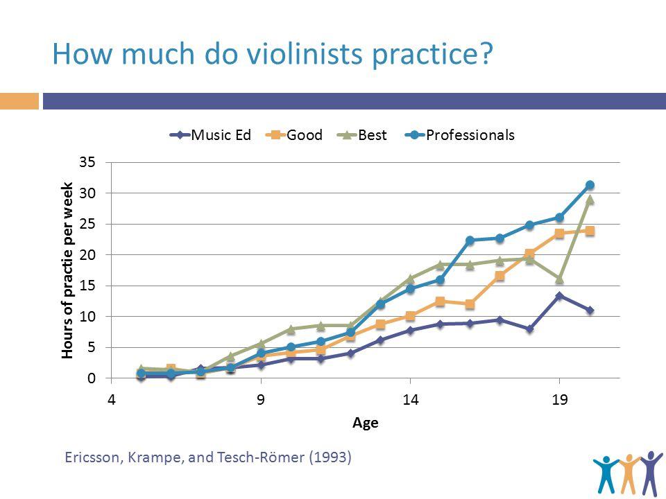 How much do violinists practice Ericsson, Krampe, and Tesch-Römer (1993)