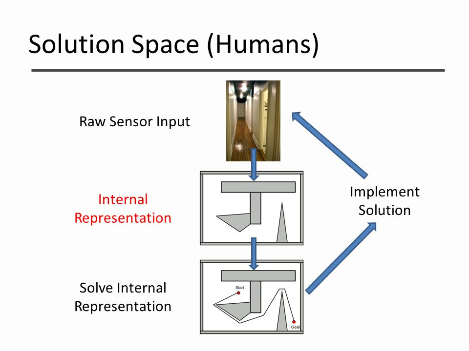 Solution Space (Humans) Raw Sensor Input Internal Representation Solve Internal Representation Implement Solution