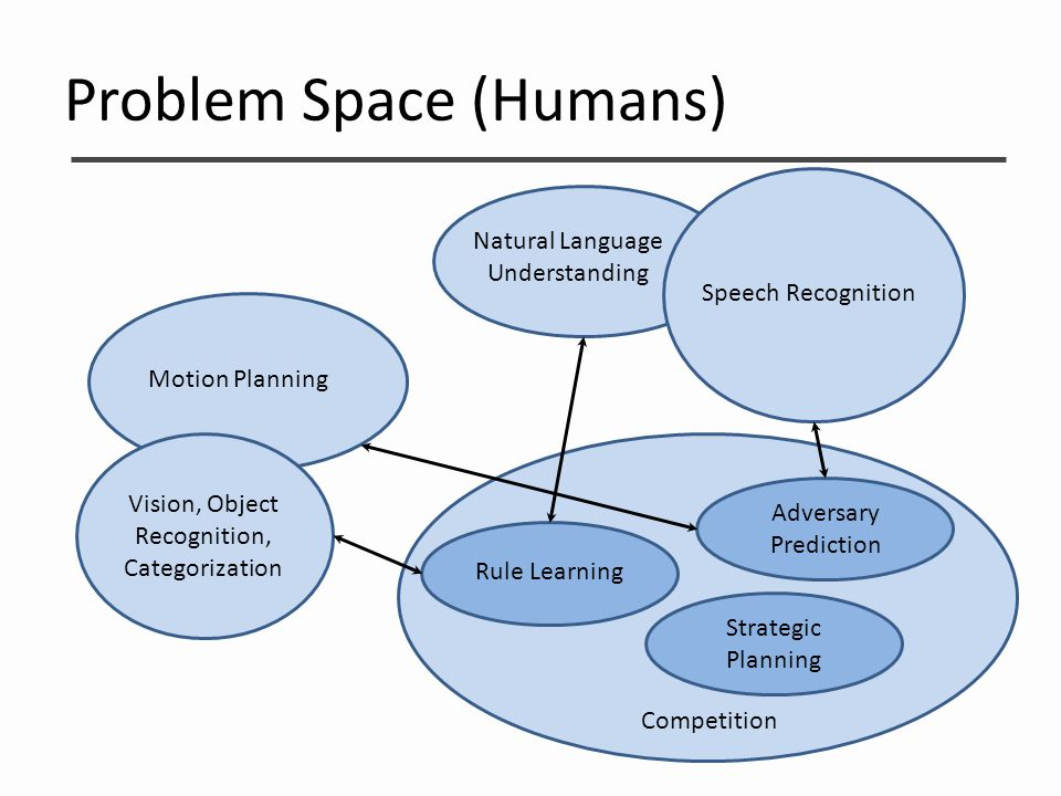 Problem Space (Humans) Motion Planning Natural Language Understanding Speech Recognition Vision, Object Recognition, Categorization Competition Advers