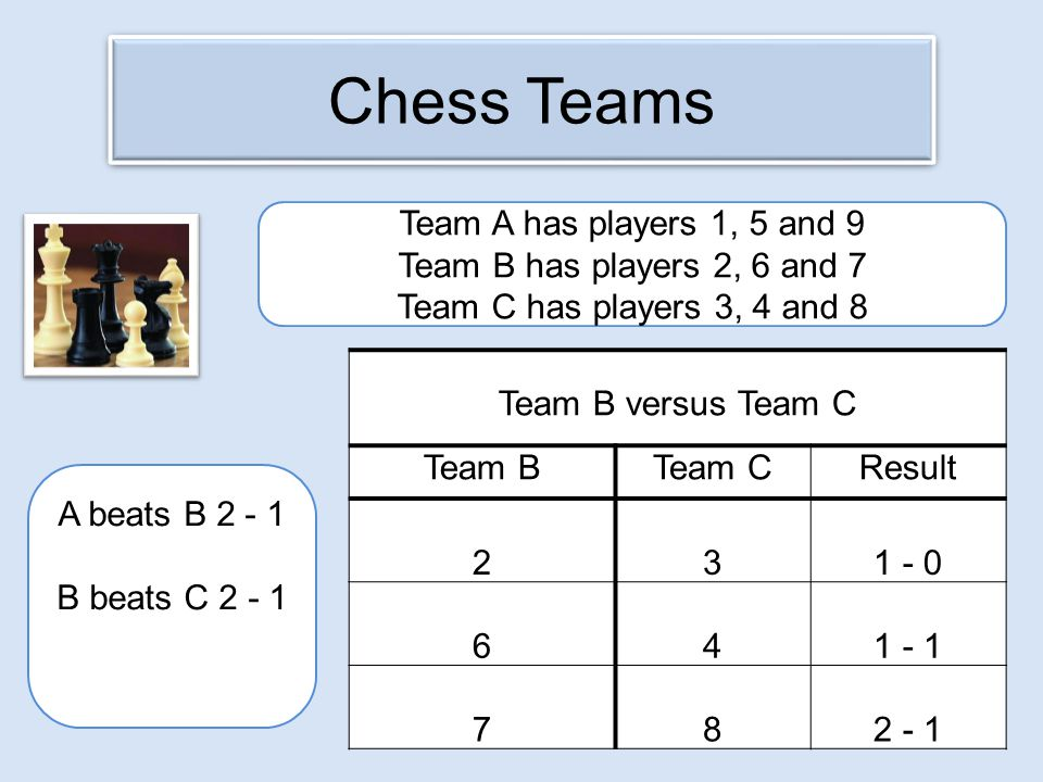 Chess Teams Team B versus Team C Team BTeam CResult 231 - 0 641 - 1 782 - 1 Team A has players 1, 5 and 9 Team B has players 2, 6 and 7 Team C has players 3, 4 and 8 A beats B 2 - 1 B beats C 2 - 1