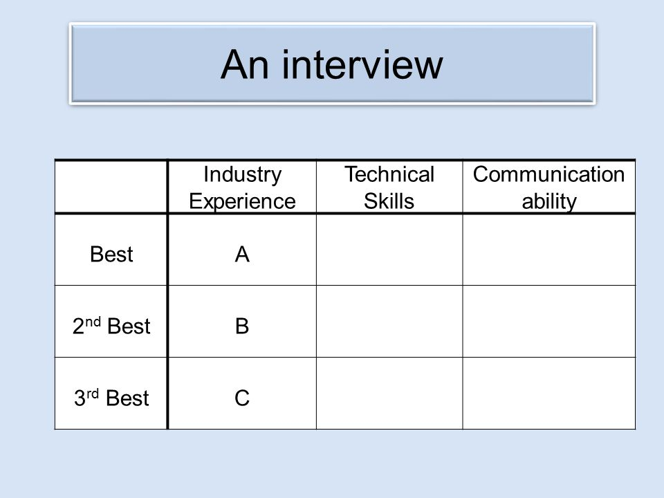 An interview Industry Experience Technical Skills Communication ability BestA 2 nd BestB 3 rd BestC