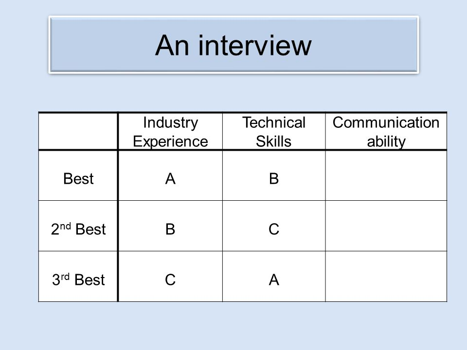 An interview Industry Experience Technical Skills Communication ability BestAB 2 nd BestBC 3 rd BestCA