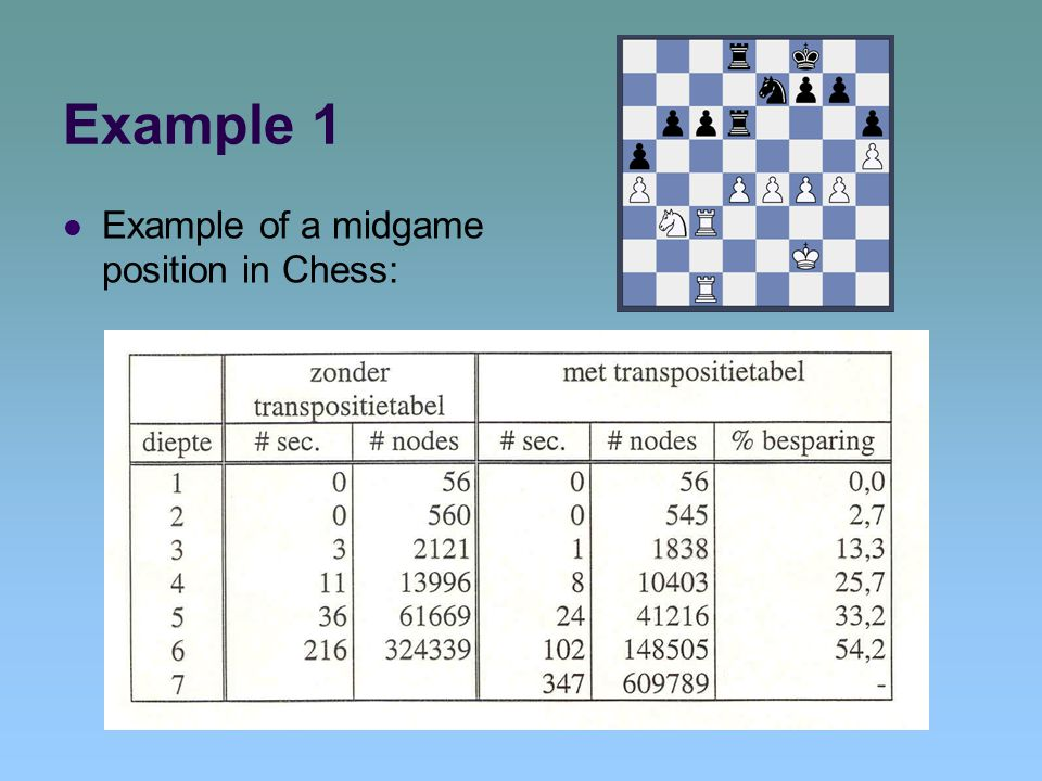 Example 1 Example of a midgame position in Chess: