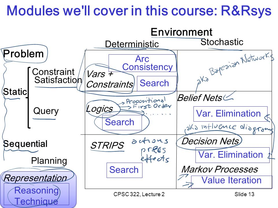 CPSC 322, Lecture 2Slide 13 Modules we ll cover in this course: R&Rsys Environment Problem Query Planning Deterministic Stochastic Constraint Satisfaction Search Arc Consistency Search Logics STRIPS Vars + Constraints Value Iteration Var.