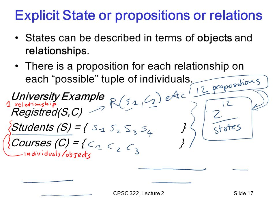 CPSC 322, Lecture 2Slide 17 Explicit State or propositions or relations States can be described in terms of objects and relationships.