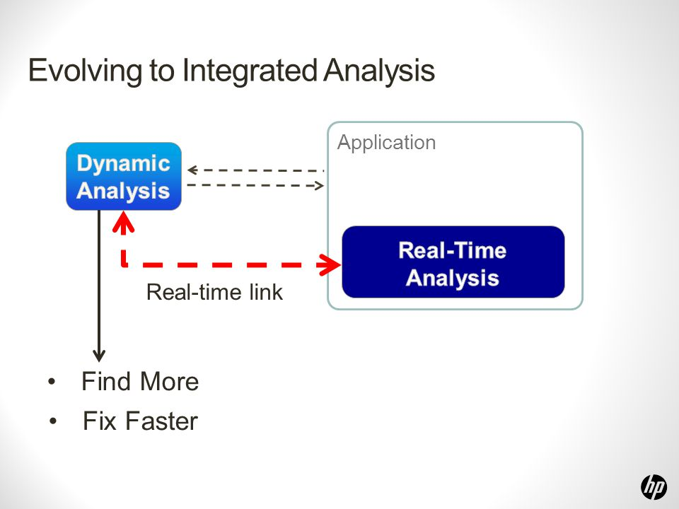 Evolving to Integrated Analysis Application Real-time link Find More Fix Faster