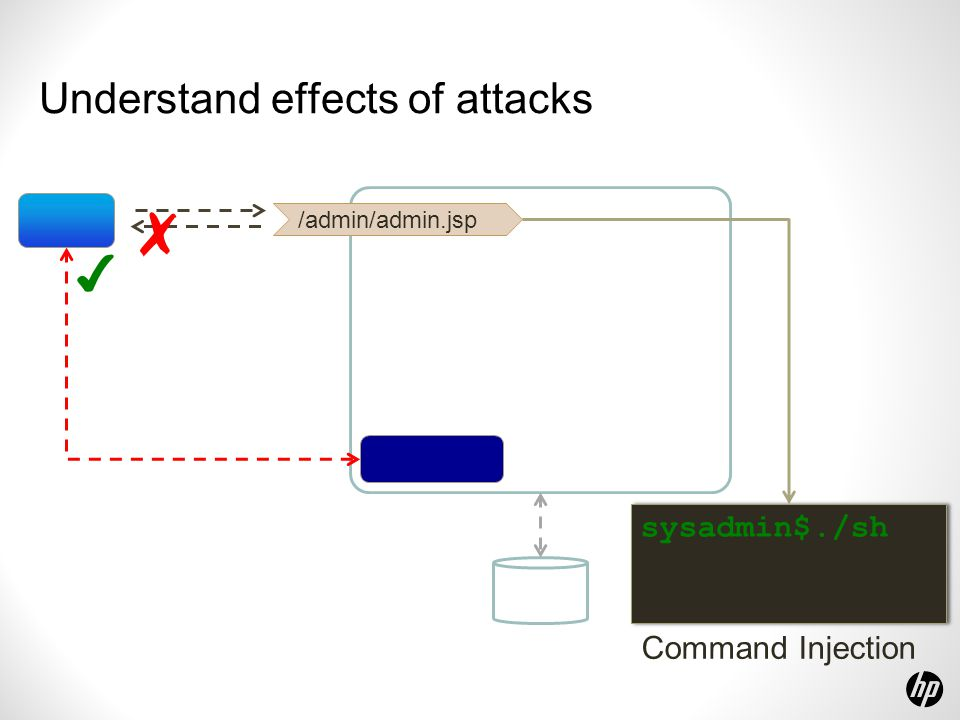Understand effects of attacks /admin/admin.jsp ✗ Command Injection sysadmin$./sh ✔