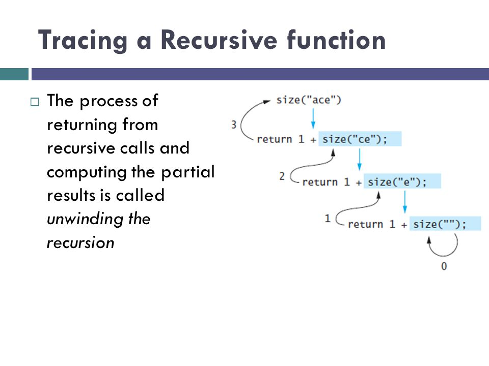 Tracing a Recursive function  The process of returning from recursive calls and computing the partial results is called unwinding the recursion