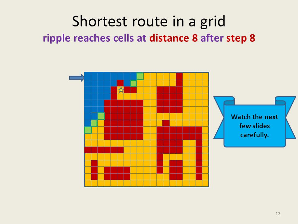 Shortest route in a grid ripple reaches cells at distance 8 after step 8 12 Watch the next few slides carefully.