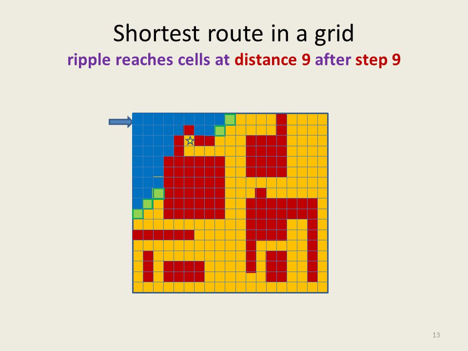 Shortest route in a grid ripple reaches cells at distance 9 after step 9 13