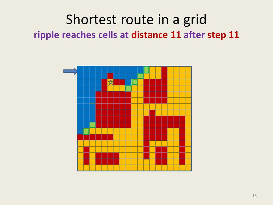 Shortest route in a grid ripple reaches cells at distance 11 after step 11 15