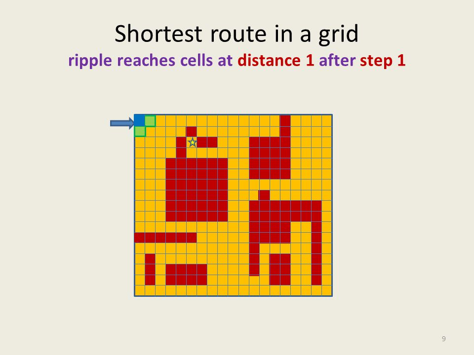 Shortest route in a grid ripple reaches cells at distance 1 after step 1 9