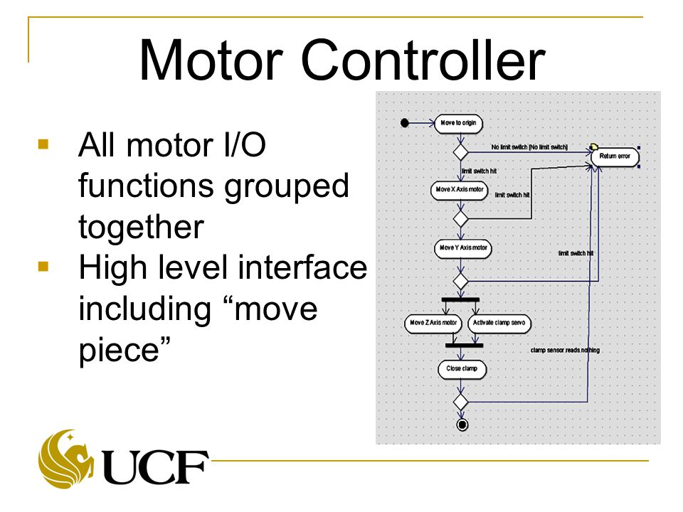 Motor Controller  All motor I/O functions grouped together  High level interface including move piece