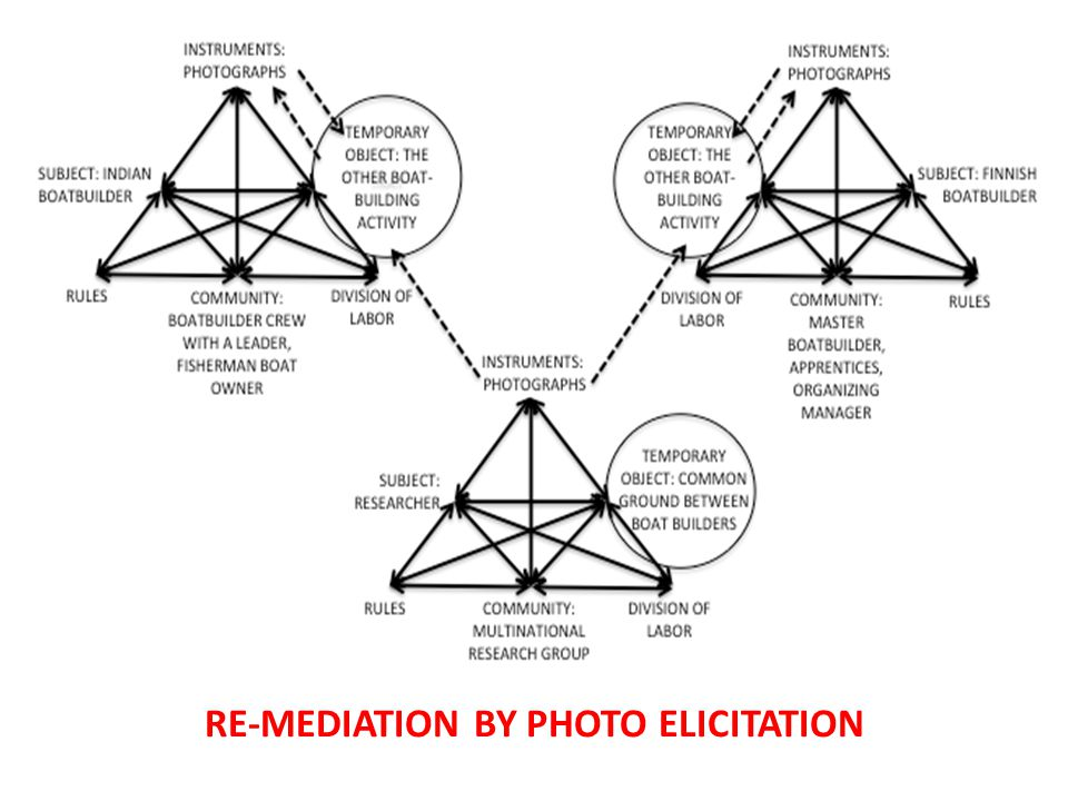 RE-MEDIATION BY PHOTO ELICITATION