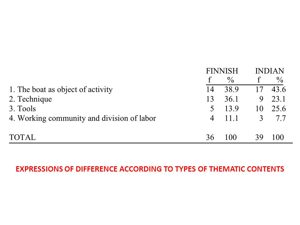 EXPRESSIONS OF DIFFERENCE ACCORDING TO TYPES OF THEMATIC CONTENTS