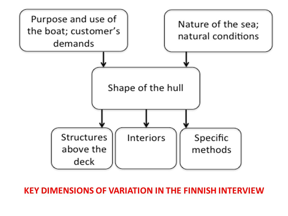 KEY DIMENSIONS OF VARIATION IN THE FINNISH INTERVIEW