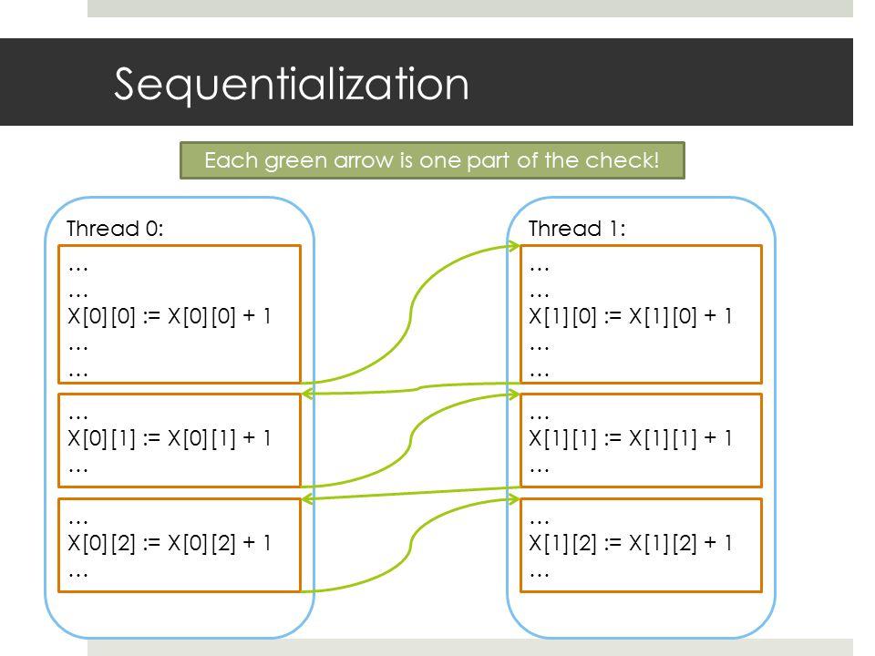 Sequentialization Thread 0: … X[0][0] := X[0][0] + 1 … X[0][1] := X[0][1] + 1 … X[0][2] := X[0][2] + 1 … Thread 1: … X[1][0] := X[1][0] + 1 … X[1][1]