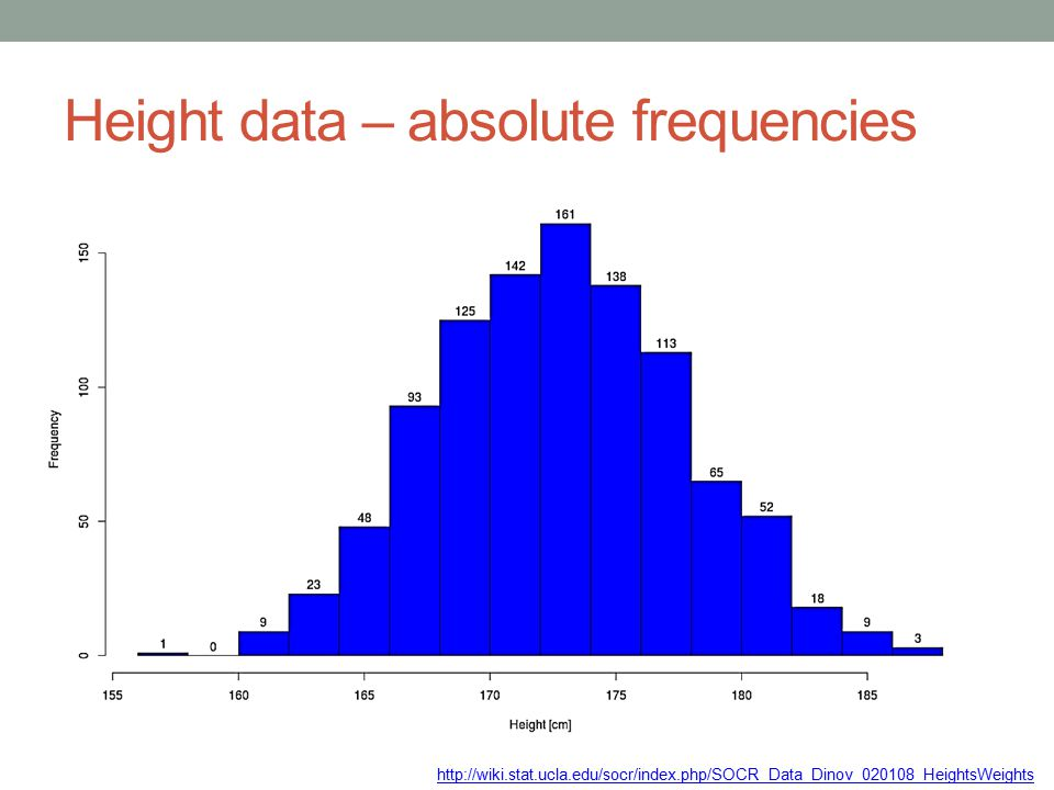 Height data – absolute frequencies http://wiki.stat.ucla.edu/socr/index.php/SOCR_Data_Dinov_020108_HeightsWeights
