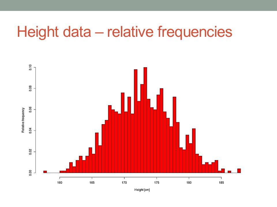 Height data – relative frequencies