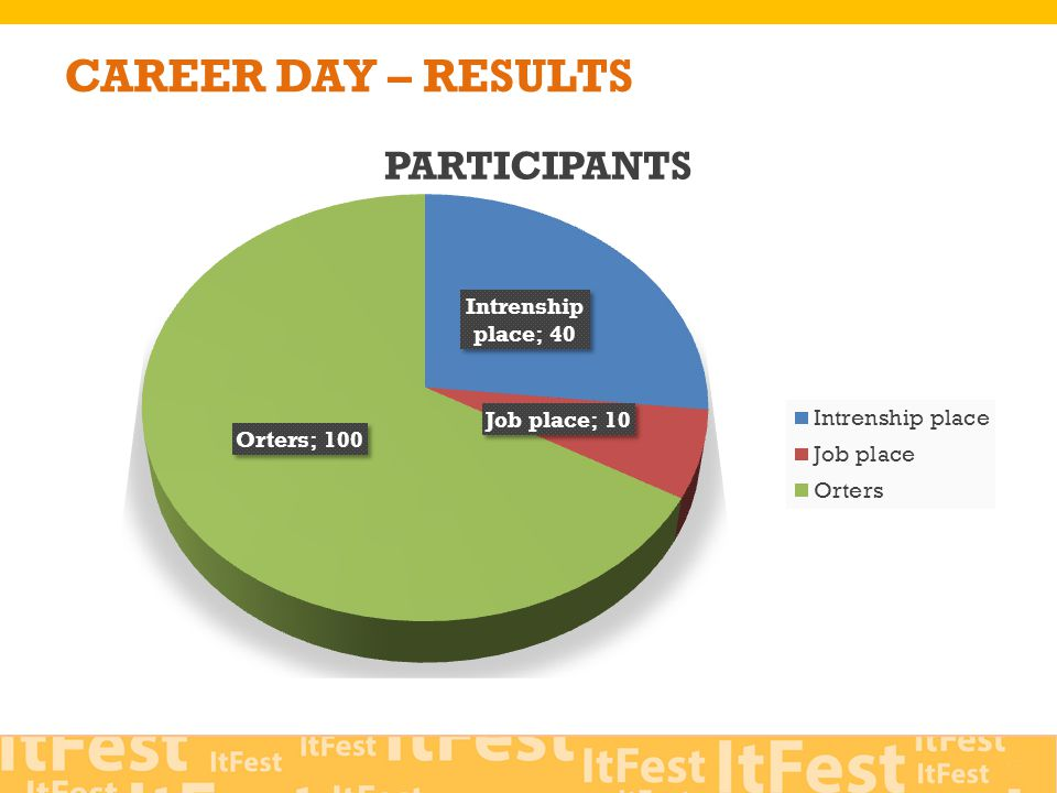CAREER DAY – RESULTS