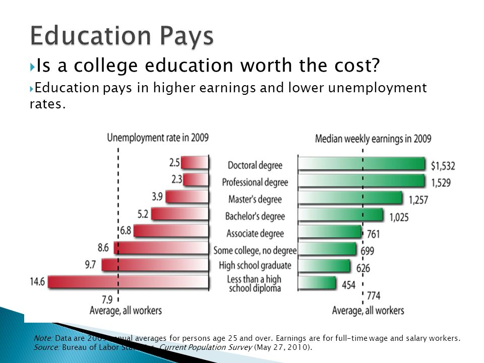  Is a college education worth the cost.