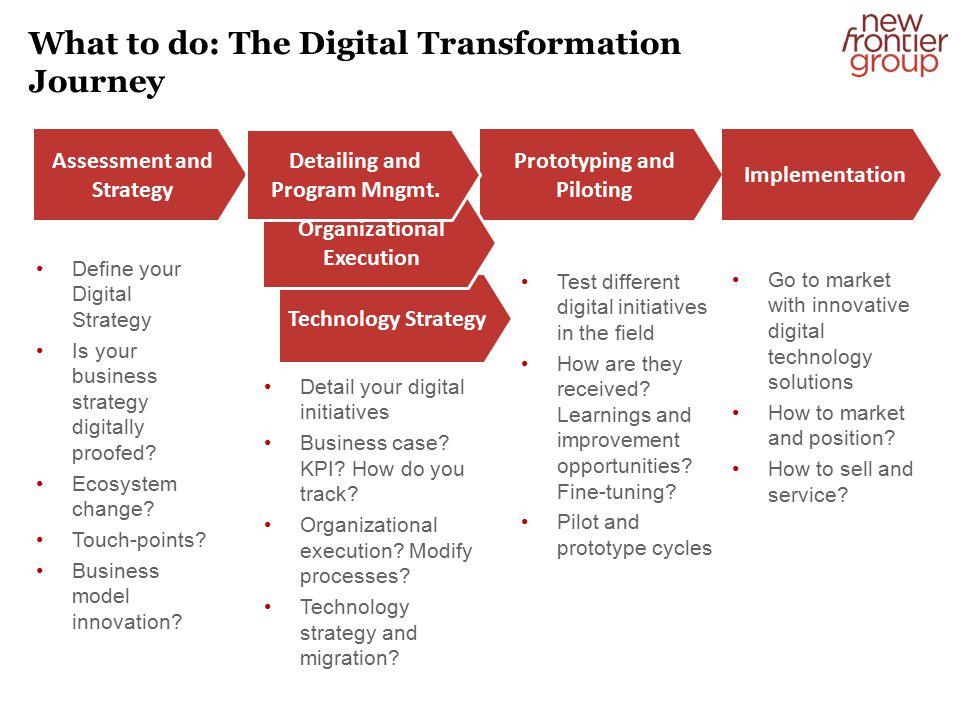 What to do: The Digital Transformation Journey Assessment and Strategy Prototyping and Piloting Implementation Technology Strategy Organizational Execution Detailing and Program Mngmt.
