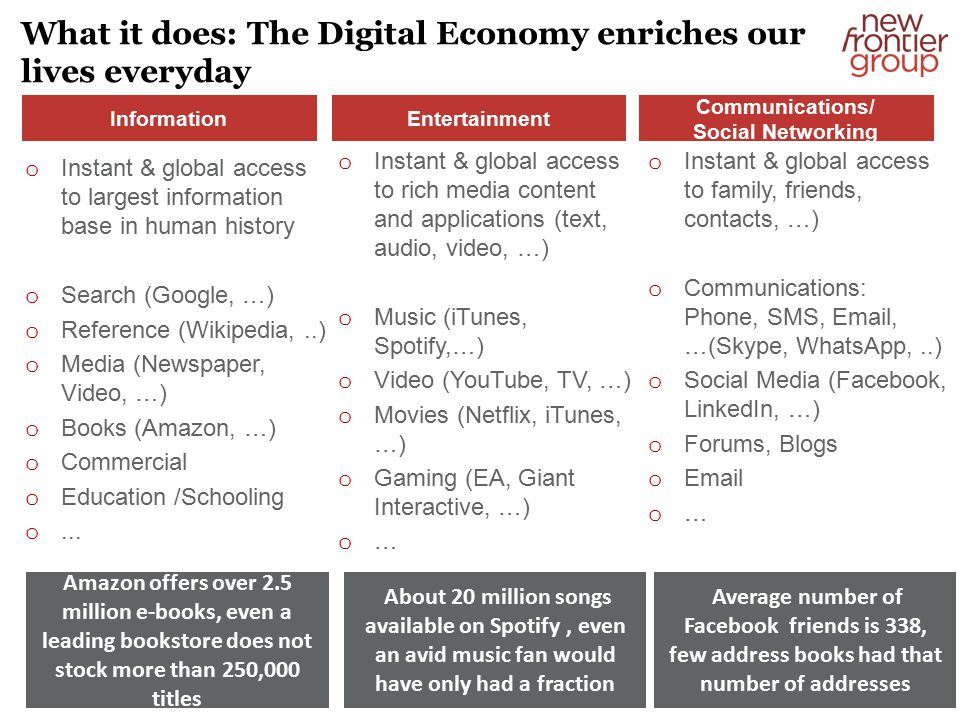 What it does: The Digital Economy enriches our lives everyday o Instant & global access to largest information base in human history o Search (Google, …) o Reference (Wikipedia,..) o Media (Newspaper, Video, …) o Books (Amazon, …) o Commercial o Education /Schooling o...