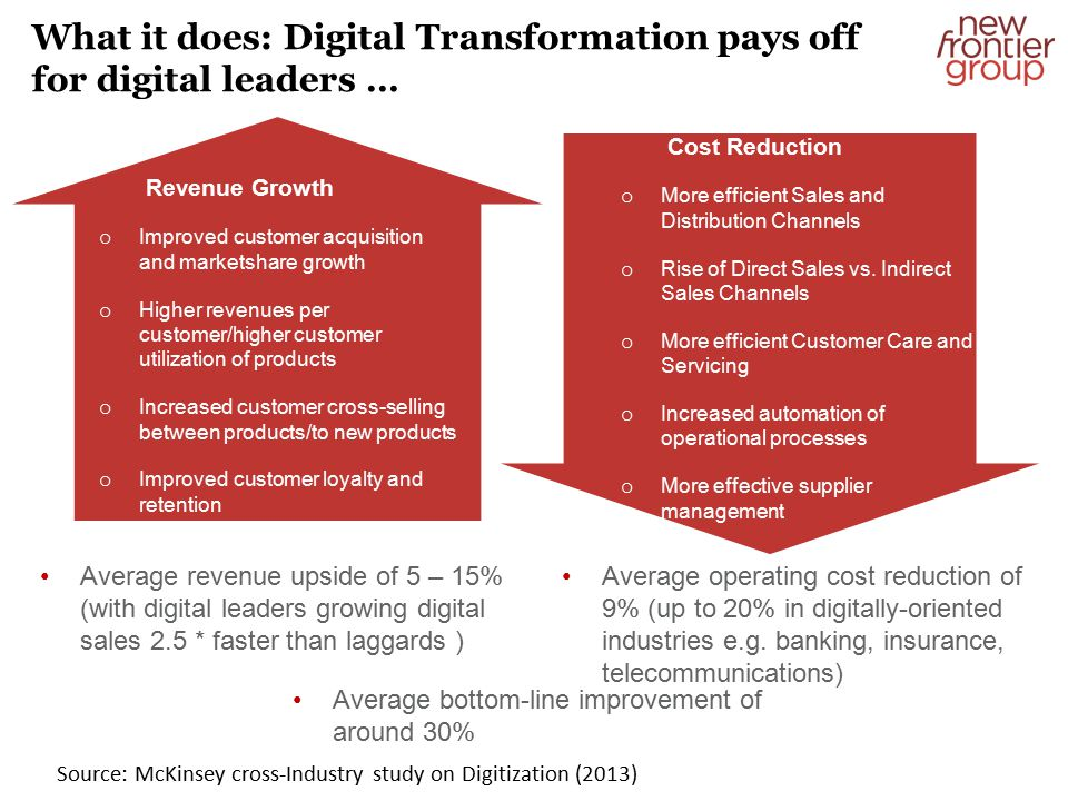 Revenue Growth o Improved customer acquisition and marketshare growth o Higher revenues per customer/higher customer utilization of products o Increased customer cross-selling between products/to new products o Improved customer loyalty and retention What it does: Digital Transformation pays off for digital leaders … Cost Reduction o More efficient Sales and Distribution Channels o Rise of Direct Sales vs.