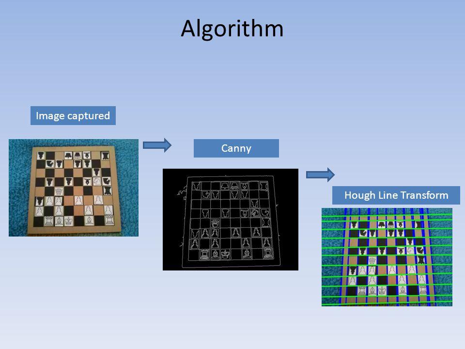 Algorithm Image captured Canny Hough Line Transform