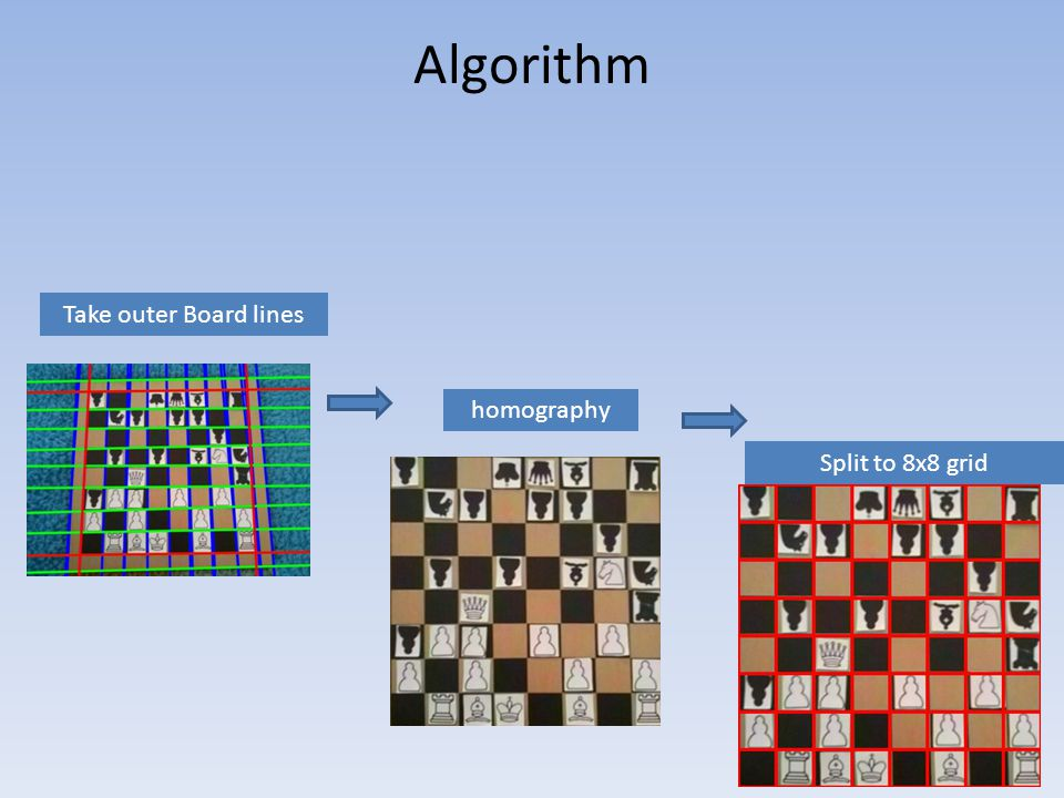 Algorithm Run template matching on each square and return piece type and location