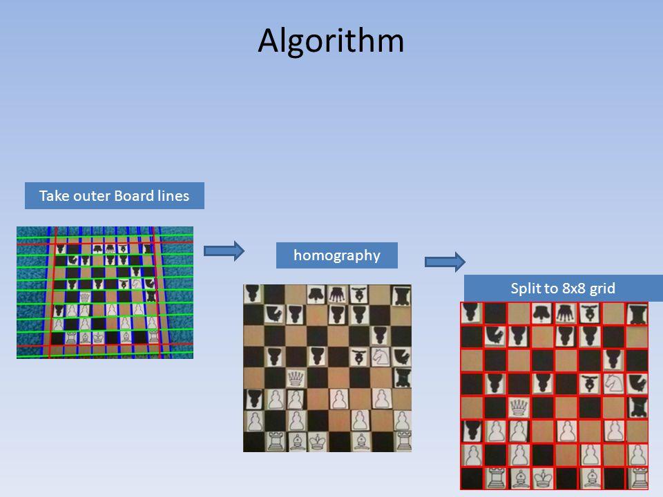 Algorithm Take outer Board lines homography Split to 8x8 grid