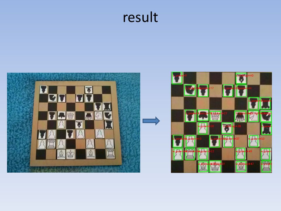 Bad result Bad hough line detection => bad Homography => Bad board and pieces detection