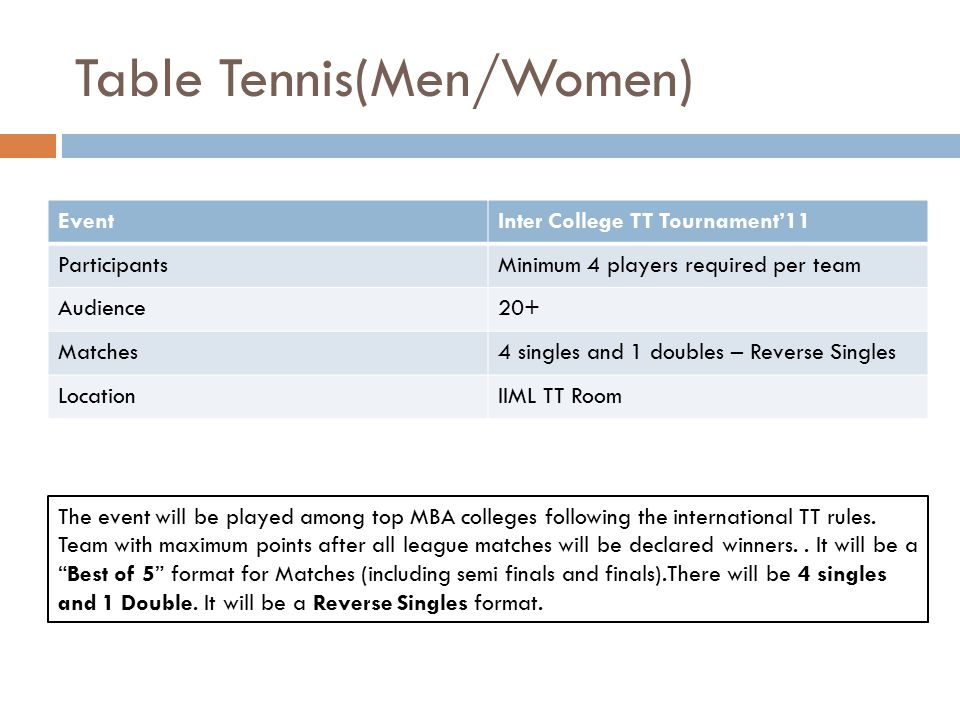 Table Tennis(Men/Women) EventInter College TT Tournament'11 ParticipantsMinimum 4 players required per team Audience20+ Matches4 singles and 1 doubles – Reverse Singles LocationIIML TT Room The event will be played among top MBA colleges following the international TT rules.