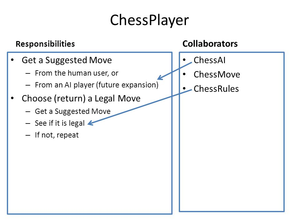 ChessPlayer Responsibilities Get a Suggested Move – From the human user, or – From an AI player (future expansion) Choose (return) a Legal Move – Get a Suggested Move – See if it is legal – If not, repeat Collaborators ChessAI ChessMove ChessRules