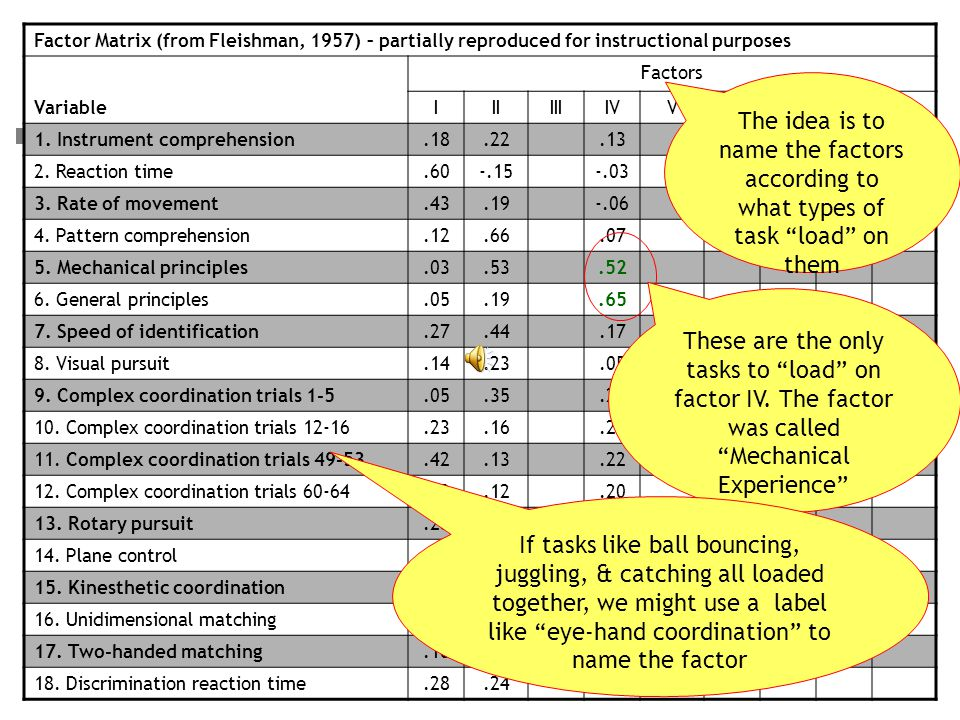 Identifying motor abilities Take Fleishman (1957) as an example: Take a large number of people (200) Have them perform a large number of motor tasks (18) –Group the tasks into factors, according to how performance varies on each task (so people tending to perform well at one task perform well at others loading on the same factor) –The idea is to identify as few factors as possible to account for as much variation in performance on the tasks as possible –We can get an idea of this by looking at the factor table…