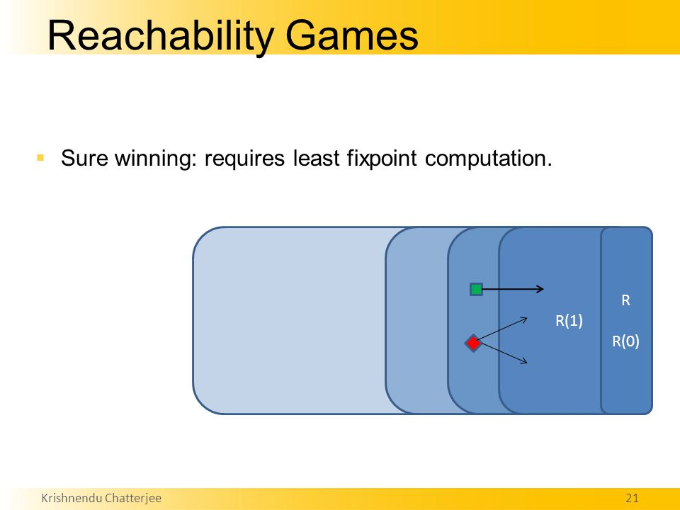 Krishnendu Chatterjee21 Reachability Games  Sure winning: requires least fixpoint computation.