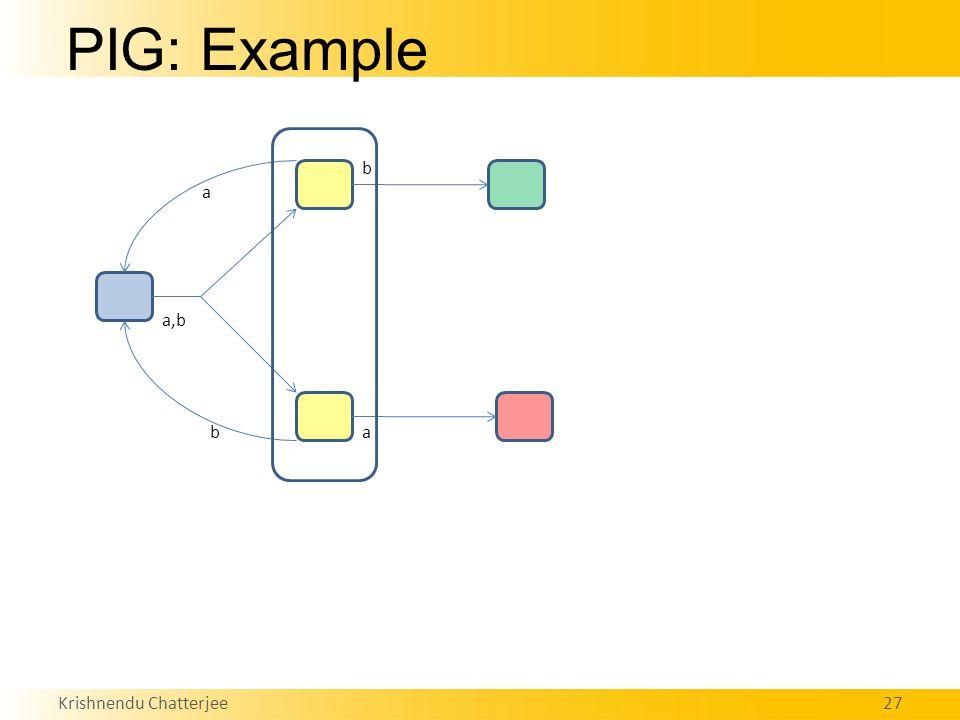 Krishnendu Chatterjee27 PIG: Example a,b a ba b