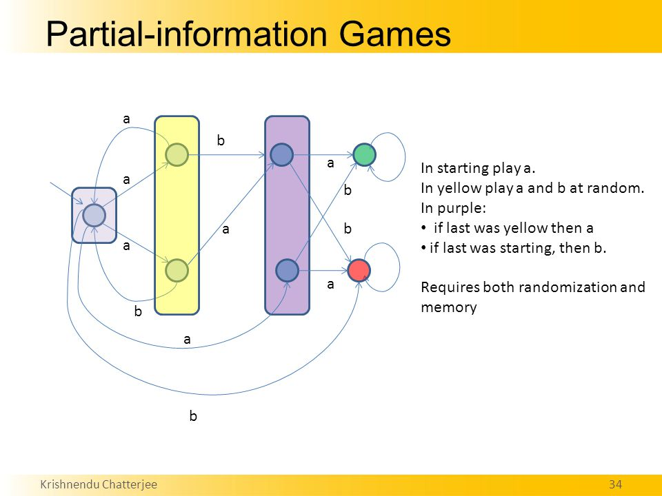 Krishnendu Chatterjee34 Partial-information Games a a a a b b a b a a b b In starting play a.