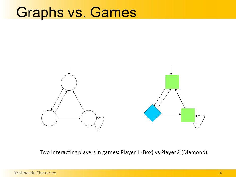 Krishnendu Chatterjee4 Graphs vs. Games Two interacting players in games: Player 1 (Box) vs Player 2 (Diamond).