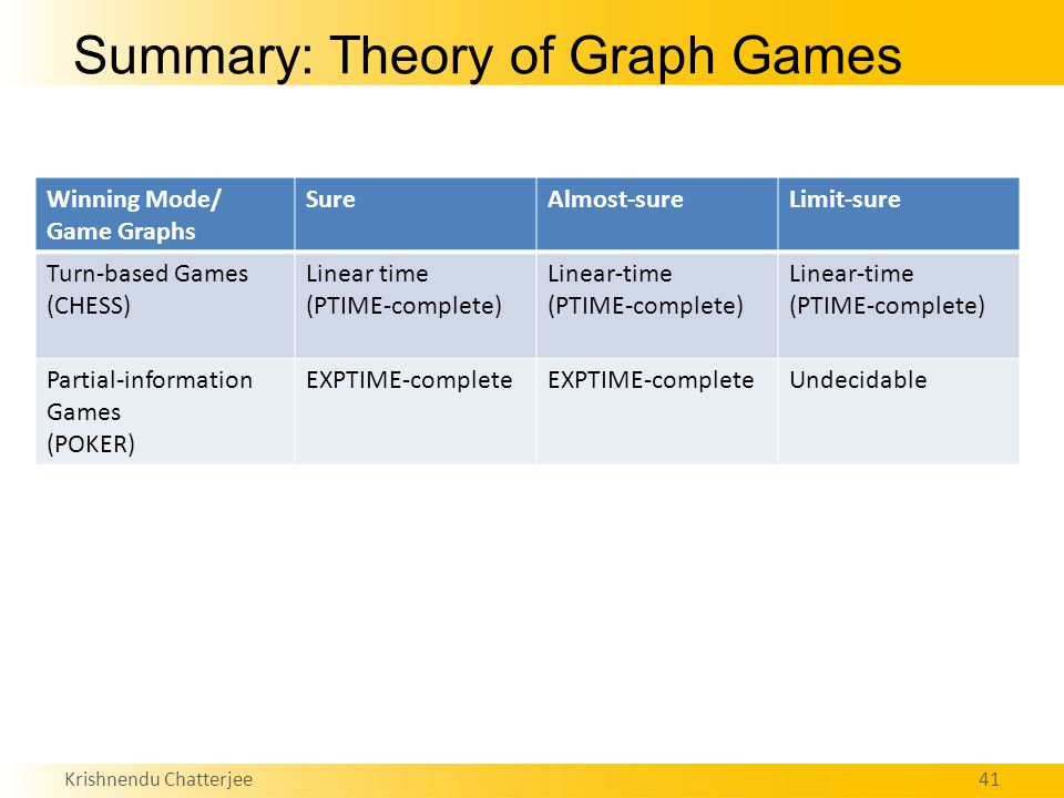 Krishnendu Chatterjee41 Summary: Theory of Graph Games Winning Mode/ Game Graphs SureAlmost-sureLimit-sure Turn-based Games (CHESS) Linear time (PTIME-complete) Linear-time (PTIME-complete) Linear-time (PTIME-complete) Partial-information Games (POKER) EXPTIME-complete Undecidable