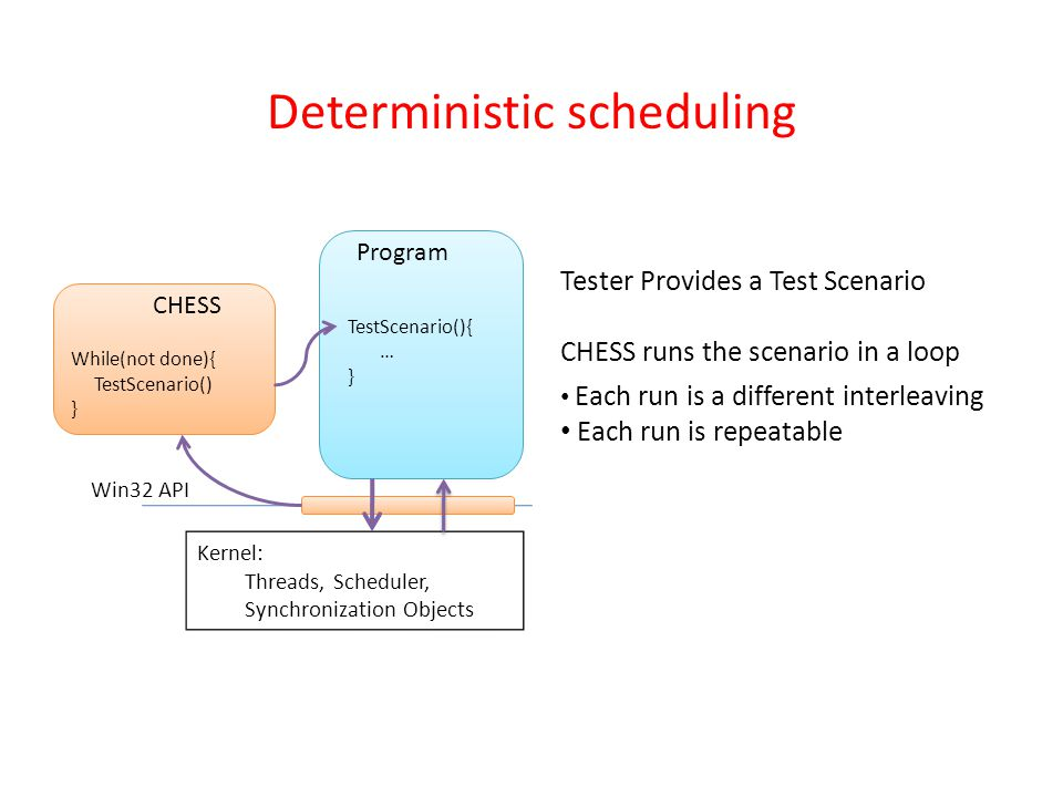 Deterministic scheduling Kernel: Threads, Scheduler, Synchronization Objects While(not done){ TestScenario() } TestScenario(){ … } Program CHESS Win32 API Tester Provides a Test Scenario CHESS runs the scenario in a loop Each run is a different interleaving Each run is repeatable