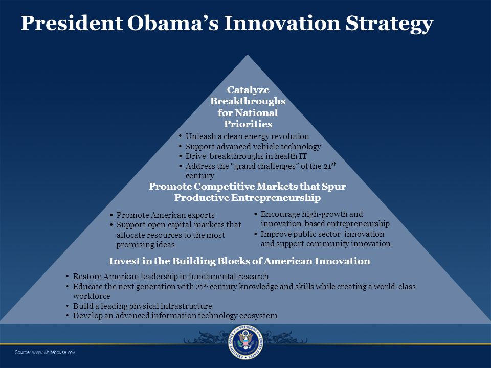 President Obama's Innovation Strategy Invest in the Building Blocks of American Innovation Restore American leadership in fundamental research Educate the next generation with 21 st century knowledge and skills while creating a world-class workforce Build a leading physical infrastructure Develop an advanced information technology ecosystem Catalyze Breakthroughs for National Priorities Unleash a clean energy revolution Support advanced vehicle technology Drive breakthroughs in health IT Address the grand challenges of the 21 st century Promote Competitive Markets that Spur Productive Entrepreneurship Promote American exports Support open capital markets that allocate resources to the most promising ideas Encourage high-growth and innovation-based entrepreneurship Improve public sector innovation and support community innovation Source: www.whitehouse.gov