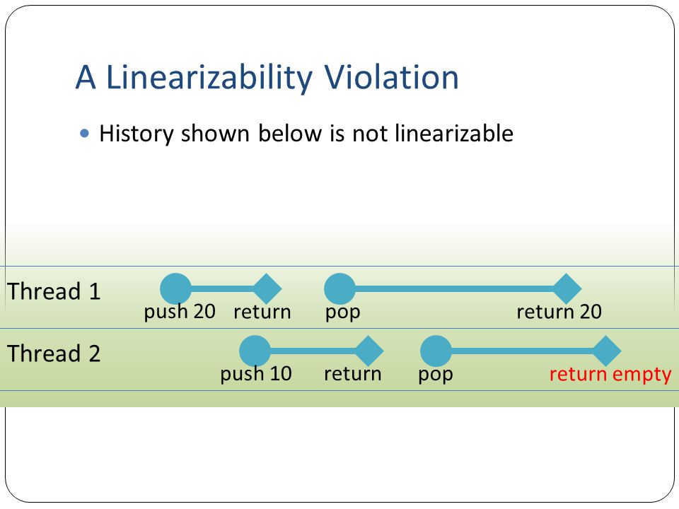 A Linearizability Violation History shown below is not linearizable Thread 1 push 20 return pop return 20 Thread 2 push 10returnpop return empty